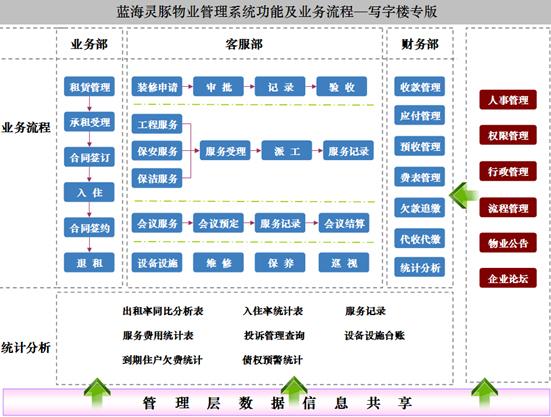 沈阳蓝海灵豚软件技术有限公司——物业管理解决方案