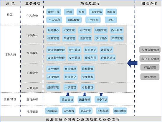 oa解决方案业务流程图