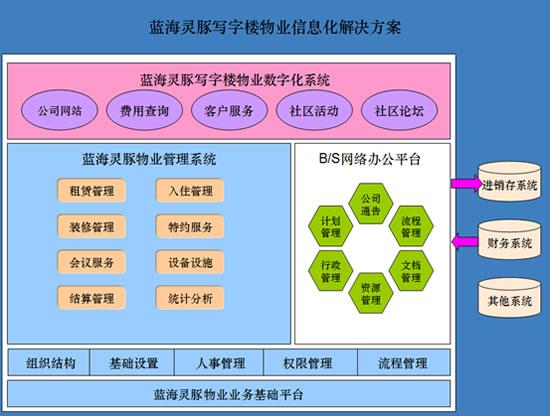 决方案系统架构图