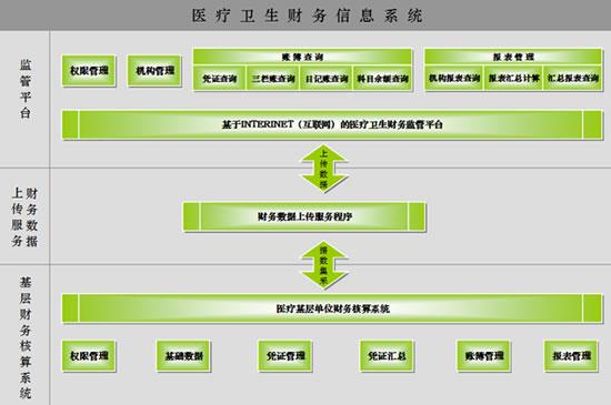 财务系统功能结构图